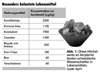 Acrylamid in Lebensmittel