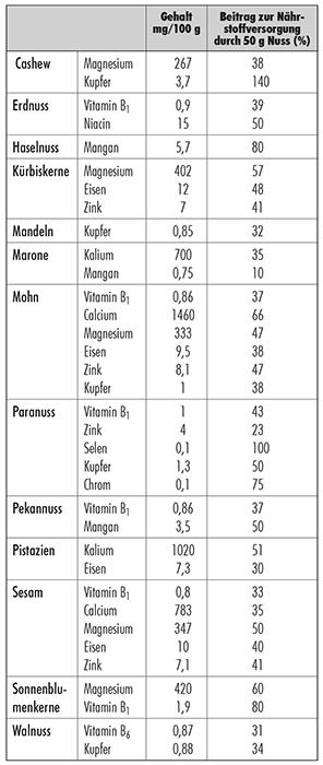 entzündungsfördernde lebensmittel tabelle