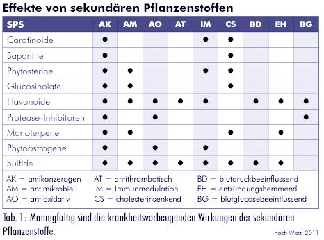 Sekundäre Pflanzenstoffe Substanzen Mit Vielen Unbekannten Ugb